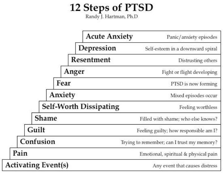 Worksheet Ptsd Worksheets 1000 images about ptsd post traumatic stress disorder depression anxiety disorders info on pinterest and ptsd
