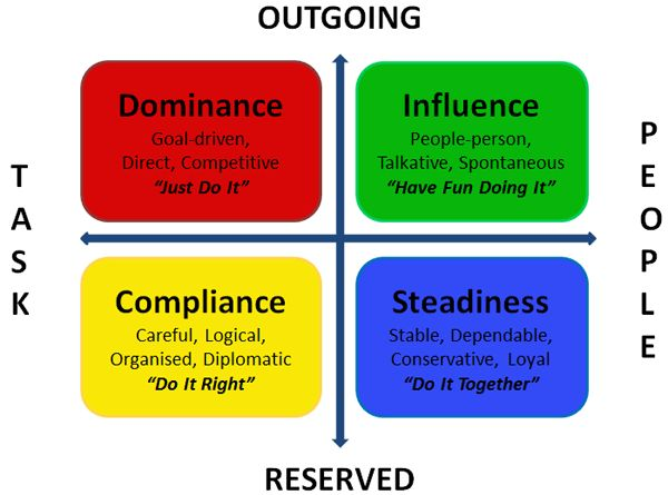 A behavioural profile test called theDISC Assessment, and my observations from the people who attend my classes and comments that I receive.
