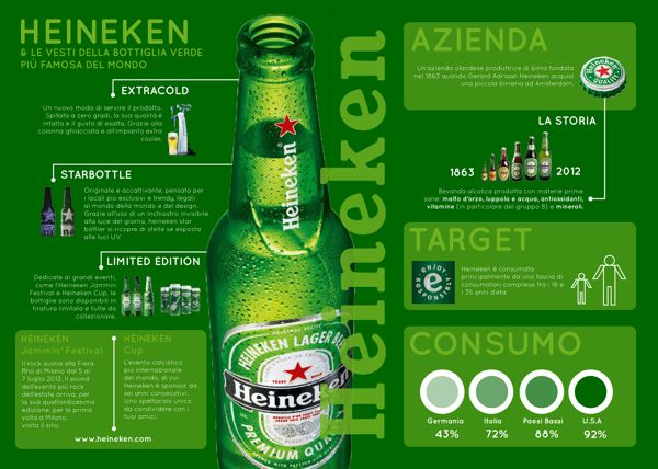 heineken swot Heineken usa is serious about sustainability  heineken and heineken usa believe that the way to take the lead on sustainability practices is by working.