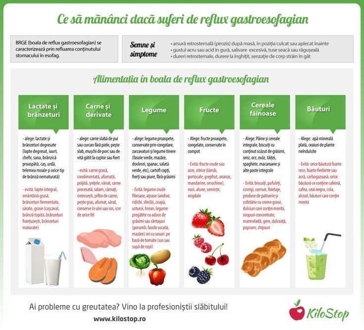 Suferi de reflux gastroesofagian? Iată dieta perfectă pentru tine! #boli #reflux #refluxgastric