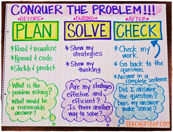 36 Best Math Anchor Charts - Problem Solving Images On Pinterest