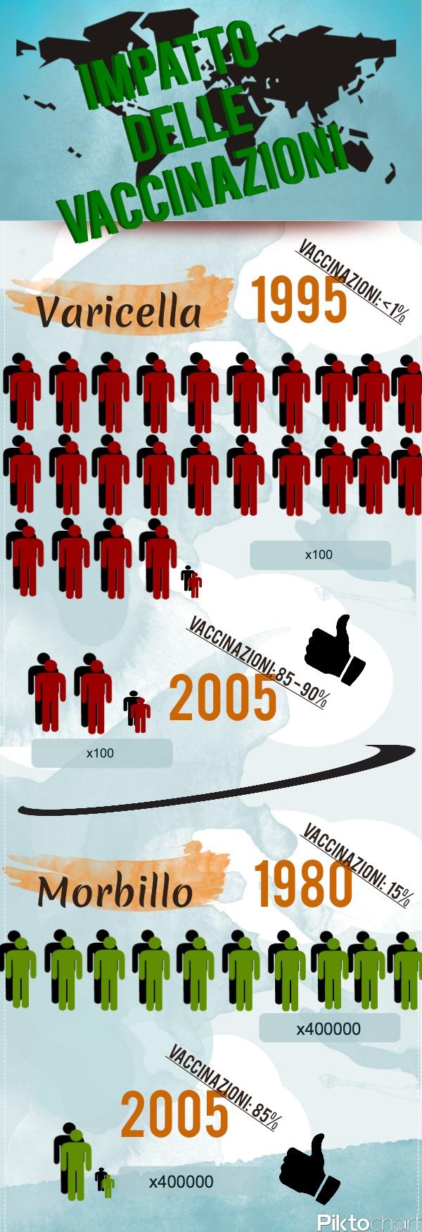 Infografica Varicella Vaccinazioni