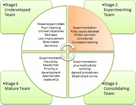 stage theory of relationship development in the workplace