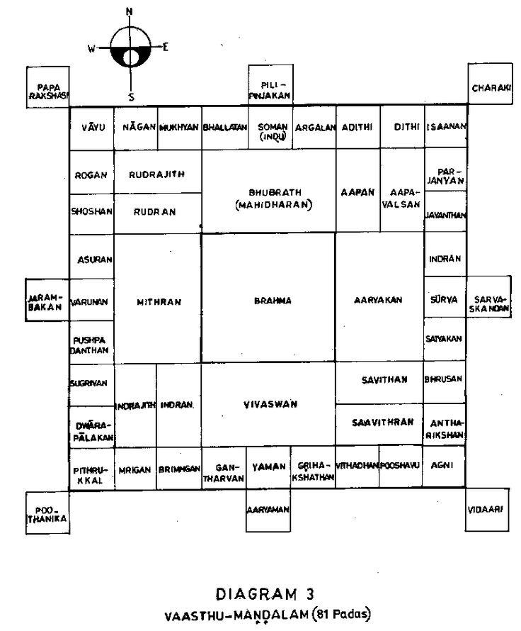 1000 images about vaastu feng shui on pinterest feng shui vastu shastra and feng shui tips. Black Bedroom Furniture Sets. Home Design Ideas