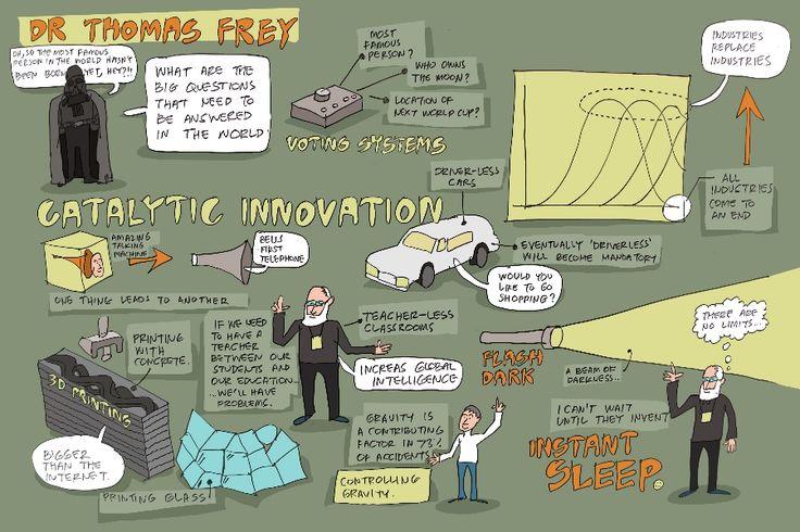 "Dr Thomas Frey on ""catalytic innovation"""