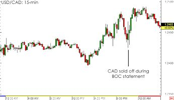 4 #Forex Takeaways from the May BOC Statement Read more here: http://goo.gl/ty8SRg