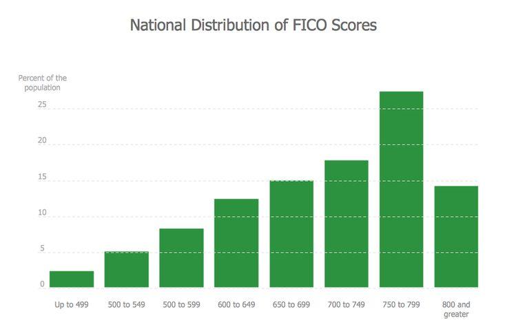 FICO® Scores