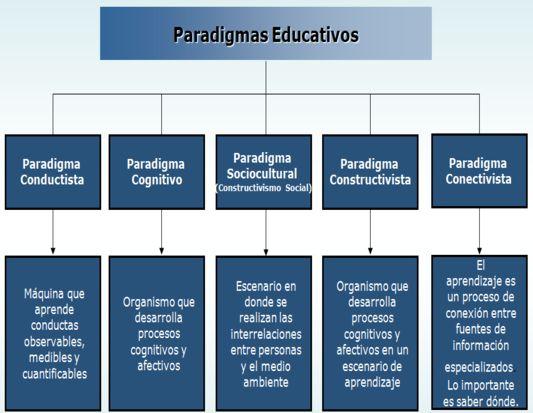 Paradigmas_educativos.png