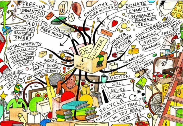 Organizational Mind Map