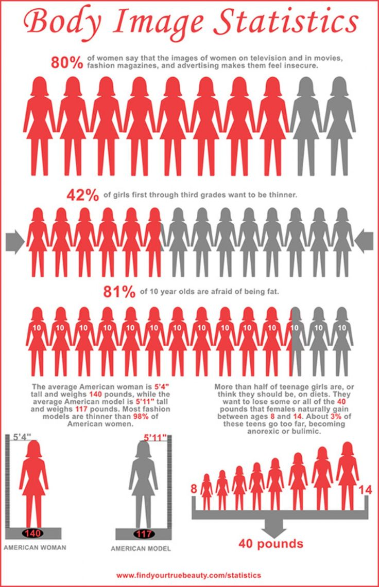 Advertisements impact 80% of females body image in a negative way (findings)