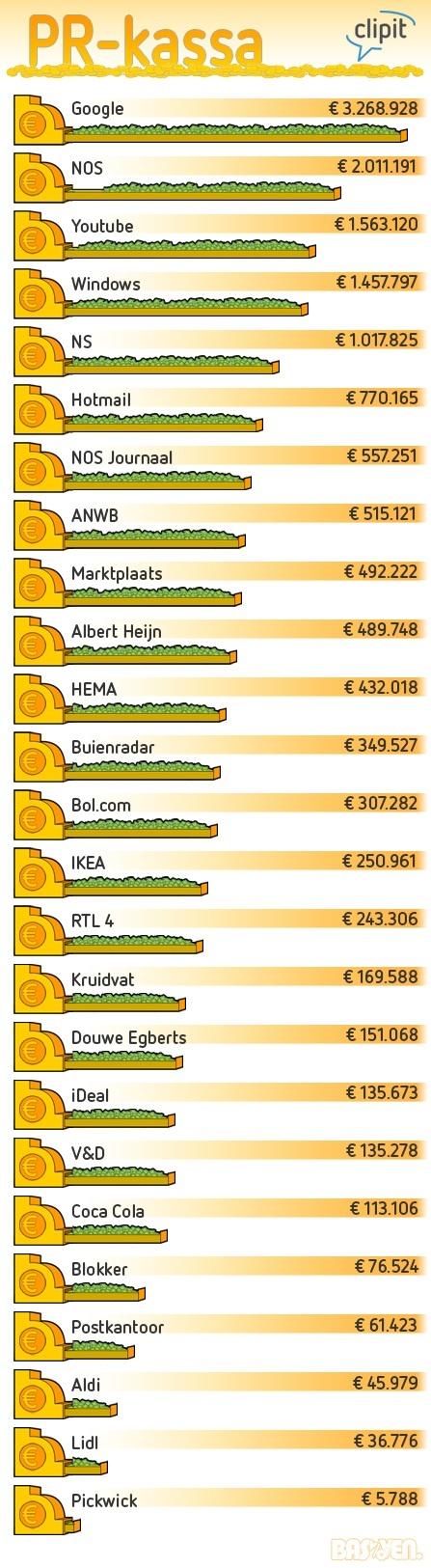 317 best PR Infographics images on Pinterest Info graphics - segmüller küchen mannheim