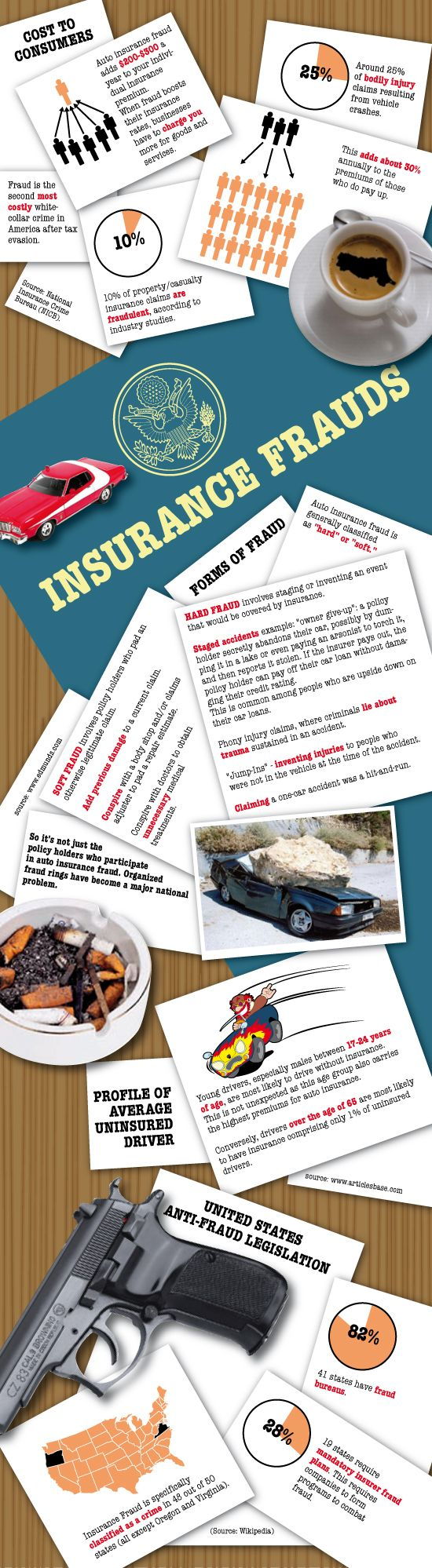 Infographic About Auto Insurance Fraud Car insurance