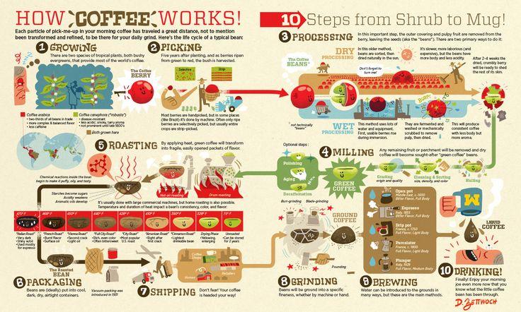 путь кофе