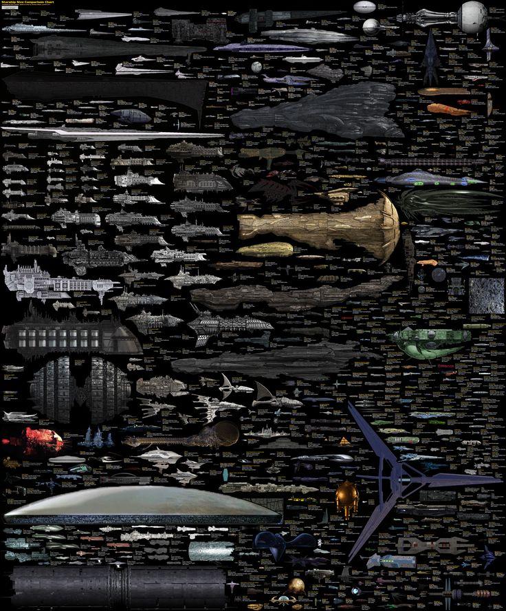Size Comparison - Science Fiction spaceships / DirkLoechel