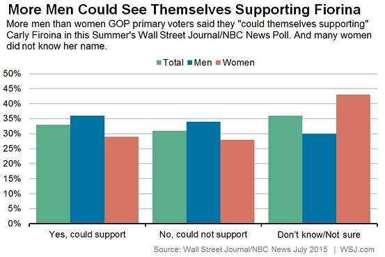 Polls Show Carly Fiorina's Gender-Neutral Appeal - Washington Wire - WSJ