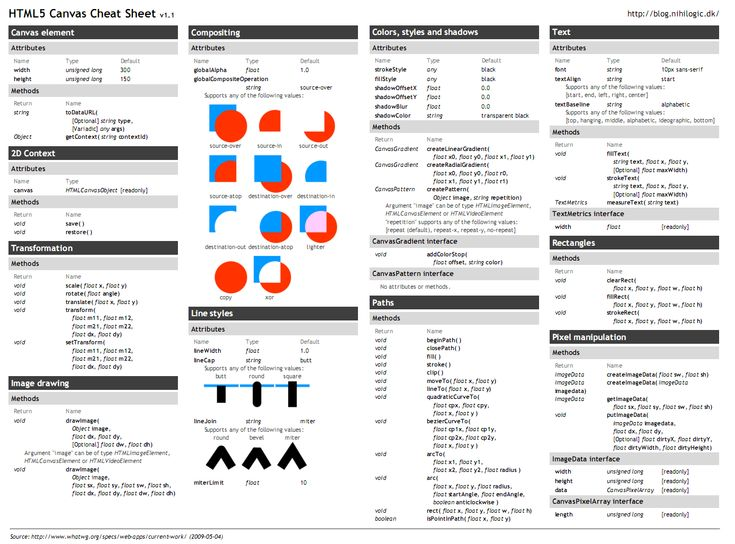 HTML5 Canvas Cheat Sheet: For the pdf go here: http://reelwebdesign.com/content/HTML5_Canvas_Cheat_Sheet.pdf