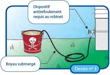 Dessin No3. Dispositif antirefoulement requis au robinet, boyau submergé.