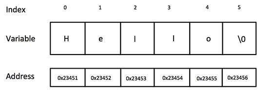 String Handling in C++ | Programming and Data Structures 2 | Notes | Semester 3 | Regulation 2013 http://www.kprblog.in/cse/sem3/string-handling/