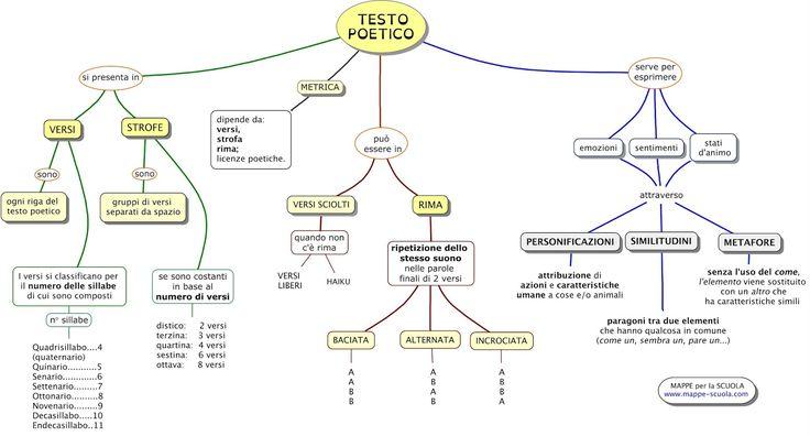 Mappa concettuale sul TESTO POETICO , versi, strofe e rima ; personificazioni, similitudini e metafore; perchè si compone una poesia...     ...
