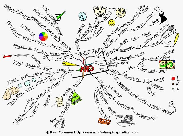 35 best mind mapping