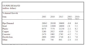 Market Pipa HDPE 2014 di Indonesia, diperkirakan tumbuh dan berkembang dengan baik