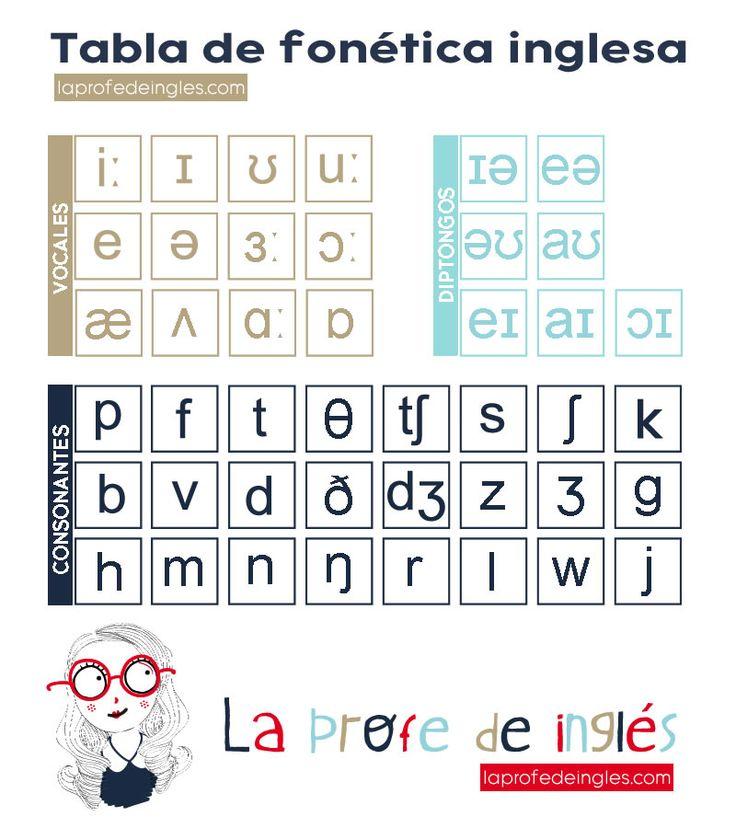 Como se pronuncia en inglés: la tabla fonética | Asómate