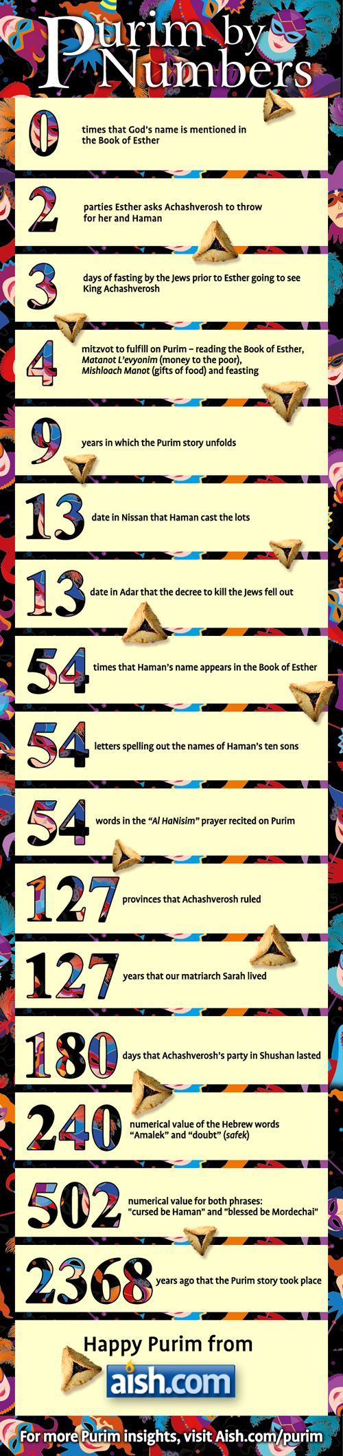We love the information on this infographic #Purim by Numbers.  Send to Fedex Kinkos to print out in large format for your celebration! #DreidelJams