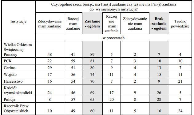 Badania Centrum Badania Opinii Społecznej (www.cbos.pl) na temat zaufania przeprowadzane są co dwa lata, począwszy od 2002 roku. Miło jest nam przede wszystkim dlatego, że od dziesięciu już lat, od pierwszego sondażu, badania publikowane przez tę instytucję pokazują, że Fundacja WOŚP cieszy się Waszym bardzo dużym zaufaniem i że niezmiennie popieracie nasze działania.