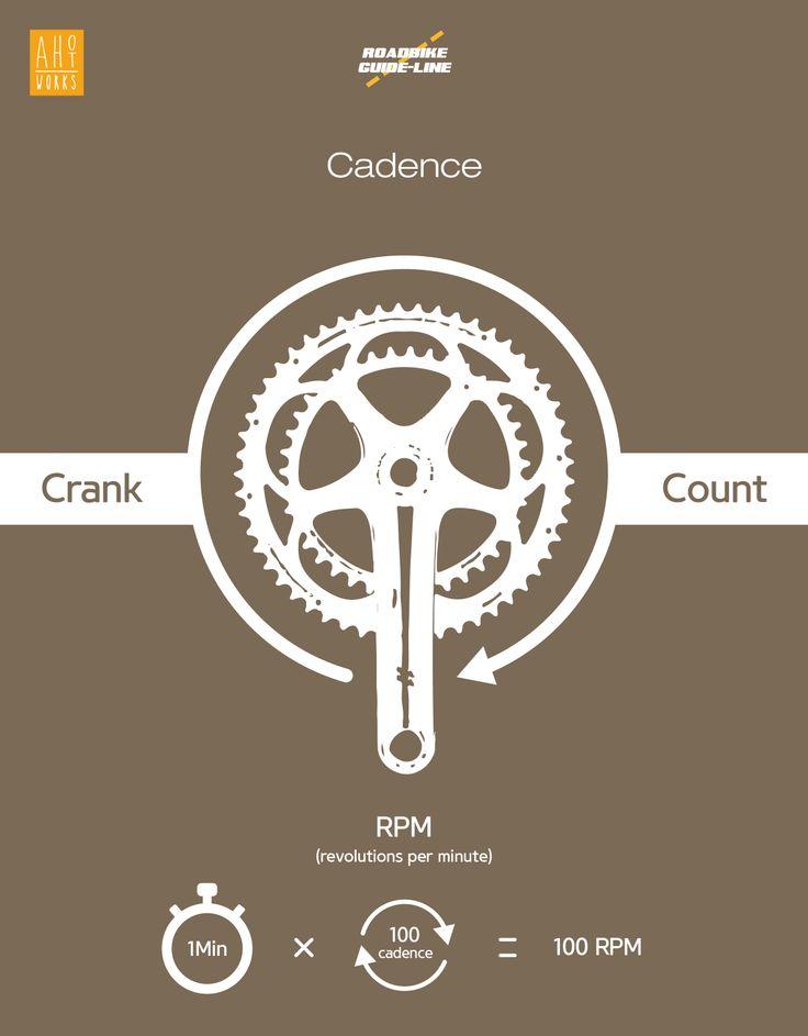 bicycle cadence Bicycle Infographics Design #cadence #rpm #crank #design