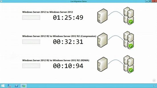 What's New in Hyper-V 2012 R2 Preview : http://blogs.technet.com/b/canitpro/archive/2013/07/30/what-s-new-in-hyper-v-2012-r2.aspx …