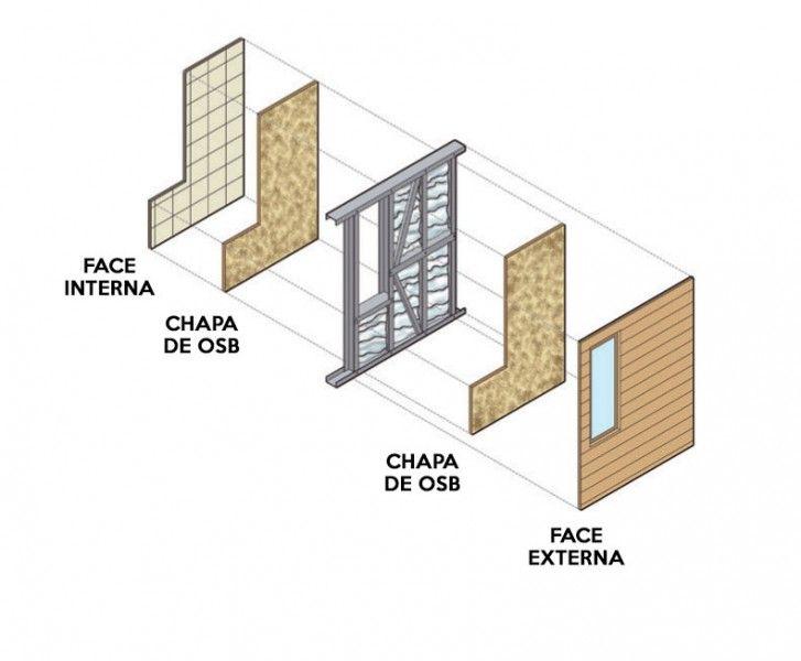 62 best Construction - Framing/Cold formed steel images on Pinterest ...