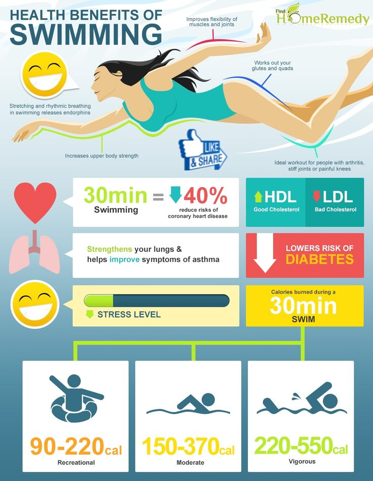 13 Best Images About Health Benefits Of Swimming On Pinterest Shops Swim And Weight Loss