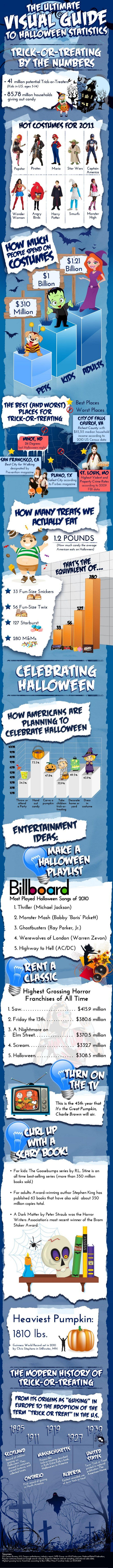 The Ultimate Visual Guide to Halloween Statistics