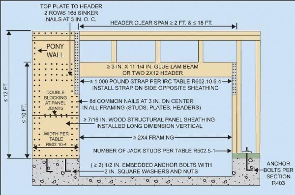 Garagedooropening Jpg 600 X 398 100 In 2020 Door Header Garage Doors Garage