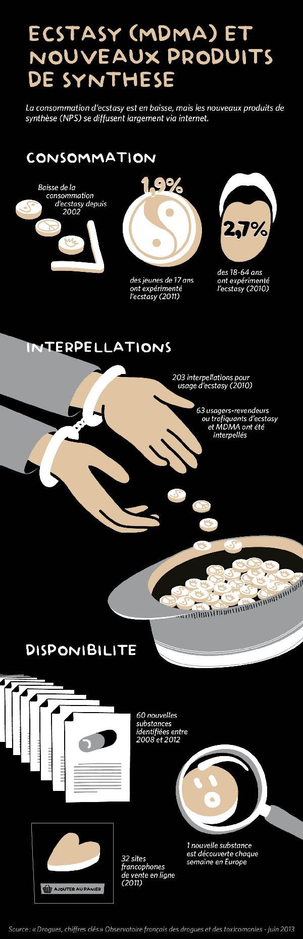 Chiffres clés de l'ecstasy et des nouveaux produits de synthèse - Drogues Info Service