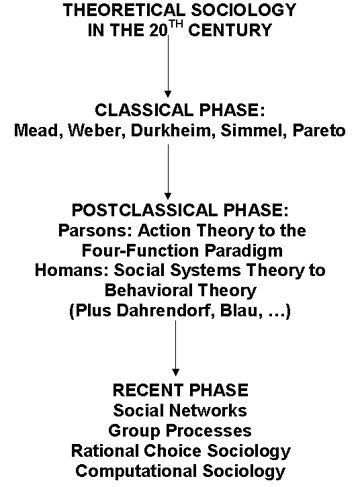 Classical Phase of Theoretical Sociology in the 20th Century