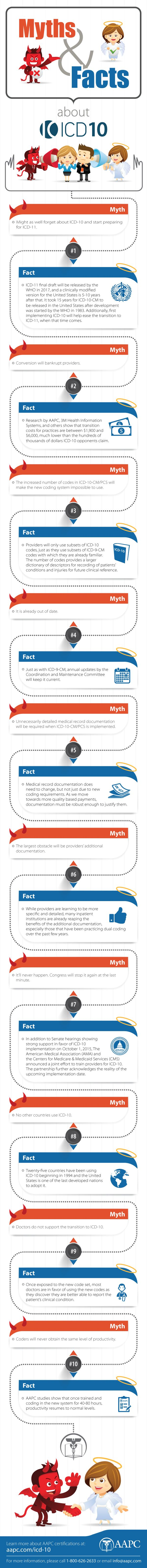 9 best aapc icd 10 resources images on pinterest medical coding view some of the myths and facts about icd 10 xflitez Choice Image