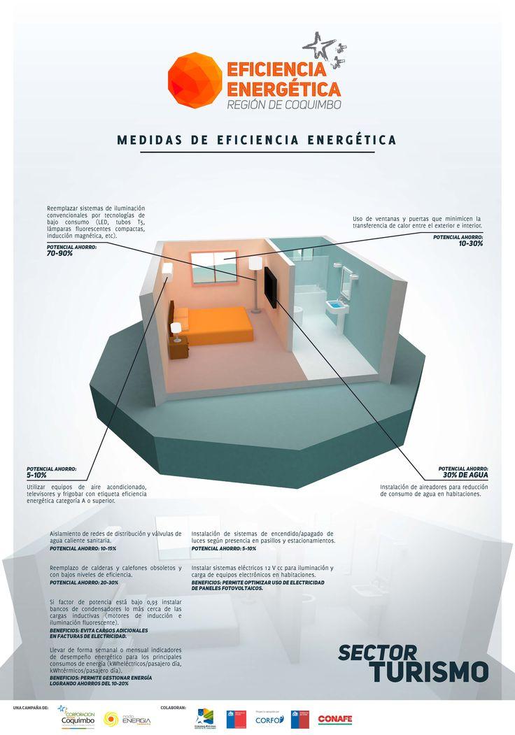 Ficha con Tips Campaña Eficiencia Energética - Sector Turismo - Región de Coquimbo