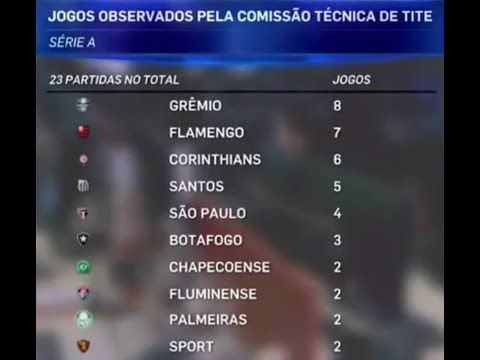 Possiveis convocações de Tite para a seleção brasileira 09 08 2017