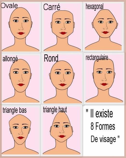 Il existe 8 formes de visage différentes.  Lequel vous correspond ?