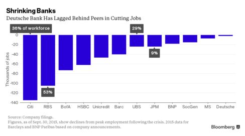 Half a Million Bank Jobs Have Vanished Since 2008 Crisis: Chart - Bloomberg Business