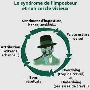 Une personne atteinte du syndrome de l'imposteur risque de se placer dans un cercle vicieux en raison de sa faible estime de soi et de son défaut d'attribution.