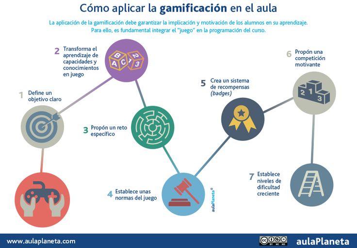 aulaPlaneta: Cómo aplicar la gamificación en el aula