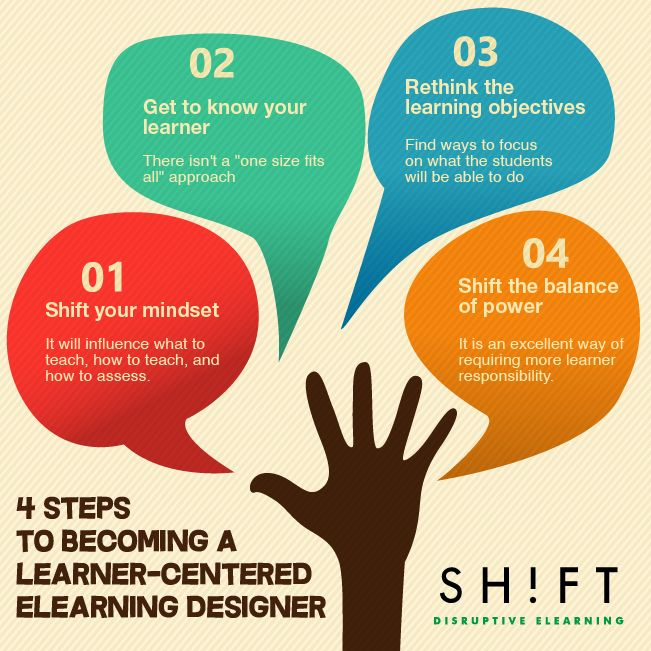 The Learner-Centered eLearning Professional Infographic | e-Learning Infographics