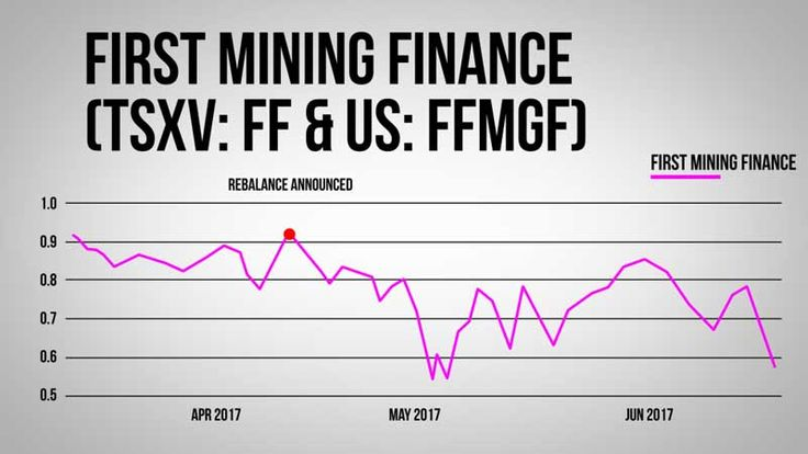Image result for first finance mining