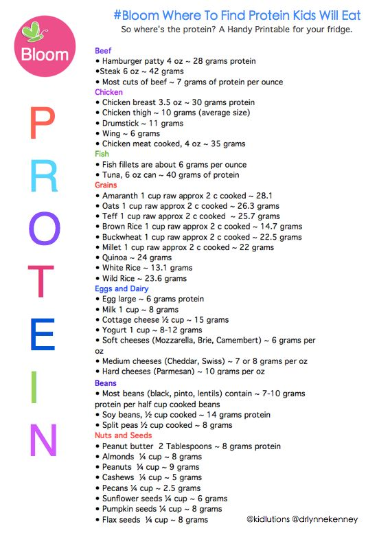 Protein List For Your Fridge via @DrLynneKenney Feed your family well #parentingtips