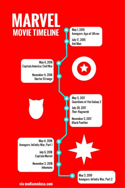 marvel comics timeline how to read
