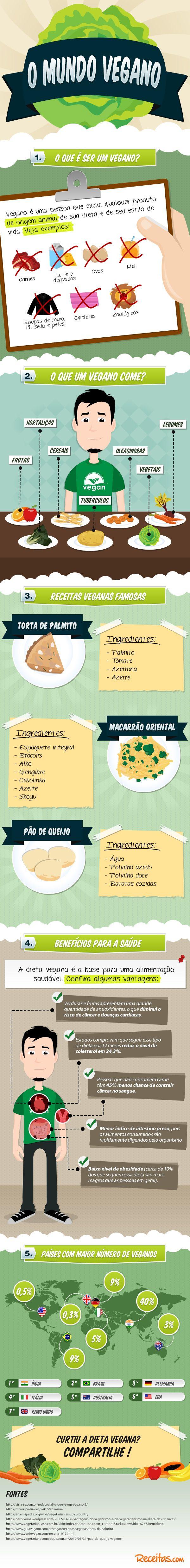 Infográfico Mundo Vegano