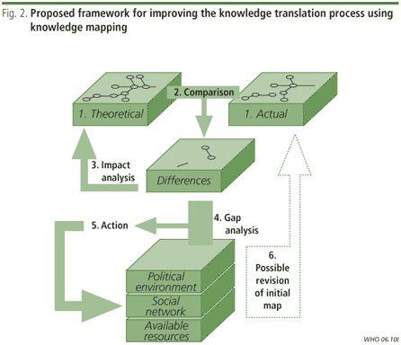 Aesthetics of knowledge maps essay