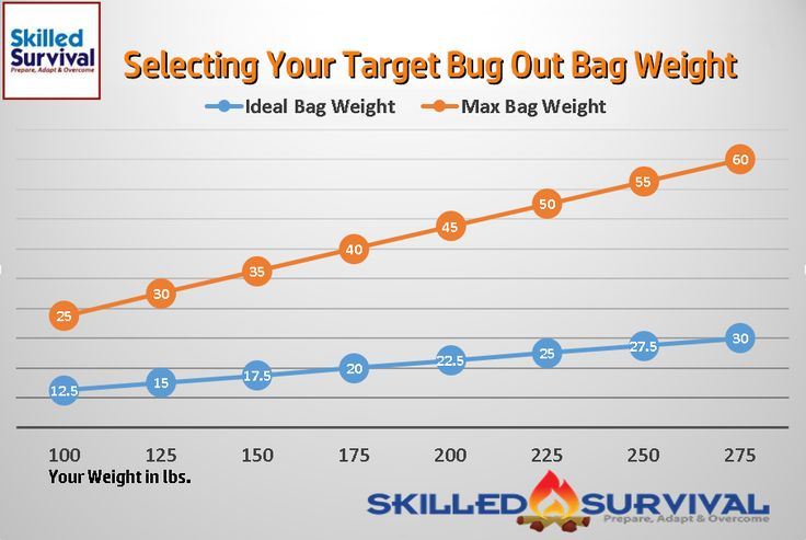 You Need A Bug Out Bag You Can Trust For The Worst Case Disaster Scenarios. This Is The Best Bug Out Bag That Will Carry You Through To Safety Fast.